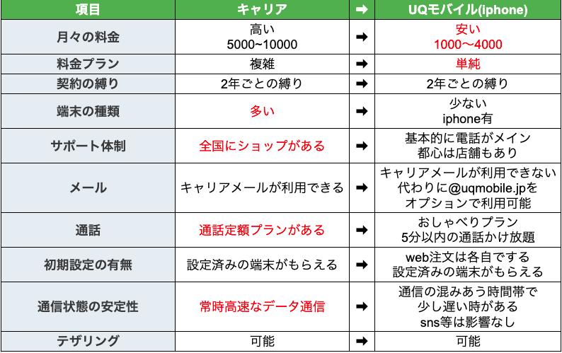 キャリアと使っているUQモバイルの比較表です。